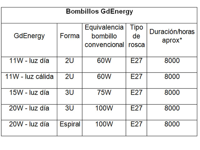 descripcion.bombillos.gdenergy.jpg